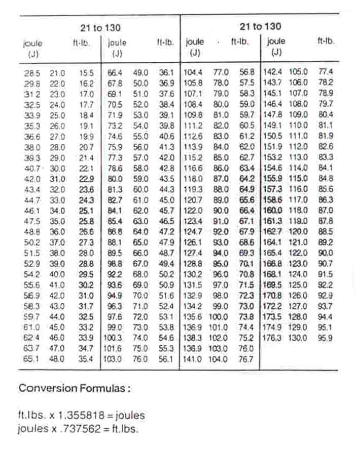 Metric (Si) Impact Strength Conversion Chart, Welding Consultants