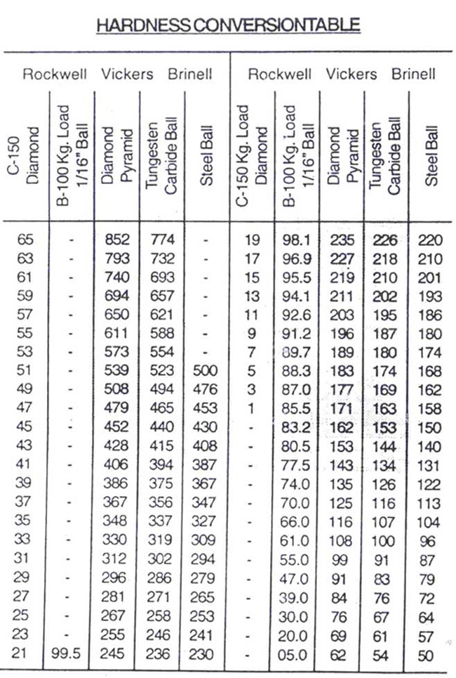 hardness conversion table, welding consultants micro for welding