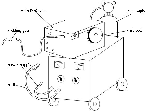 Metal inert gas welding on electrical wire diagrams